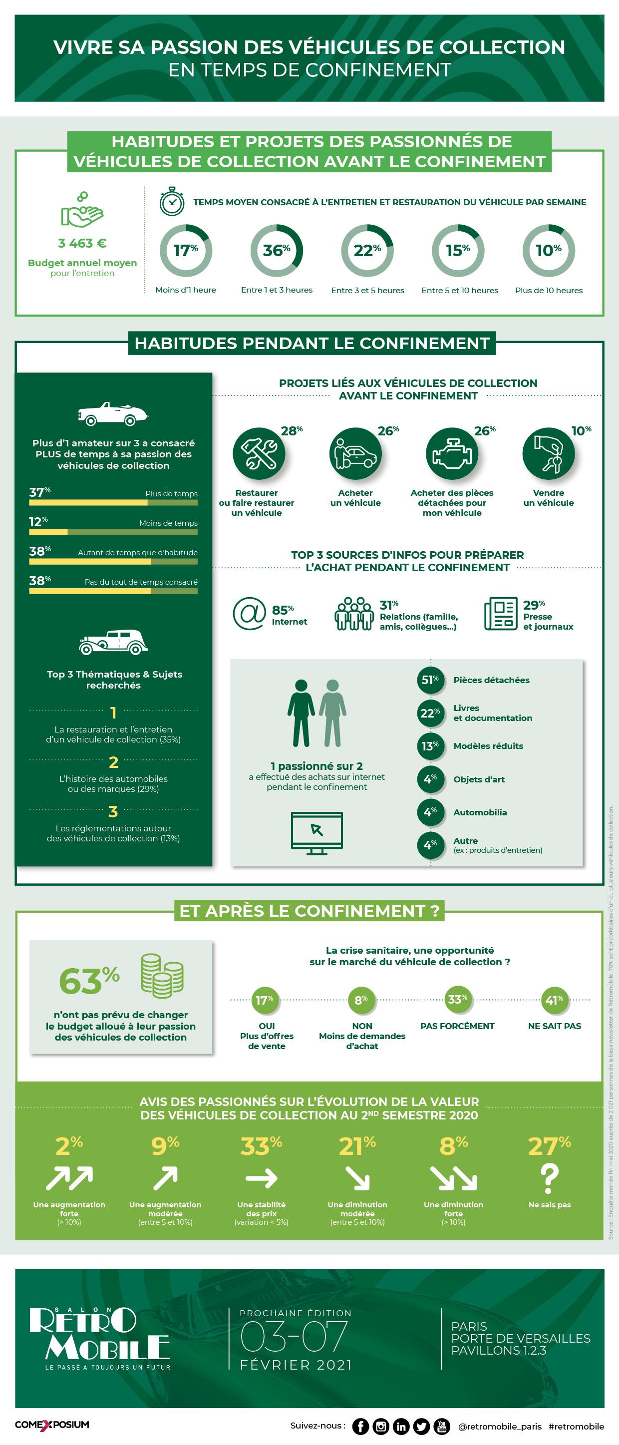 Retromobile - Infographie confinement