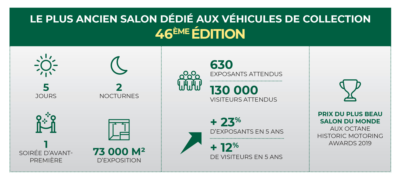 Infographie Rétromobile